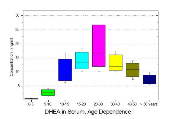 Dehydroepiandrosterone (DHEA) in serum