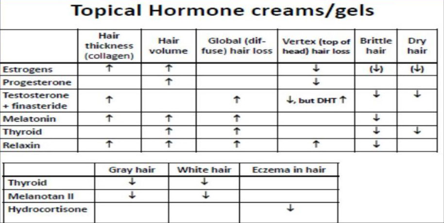 topical-harmone-creams-gels