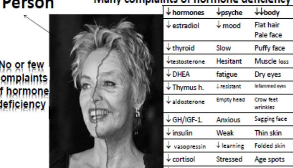 components-of-hormone-deficiency