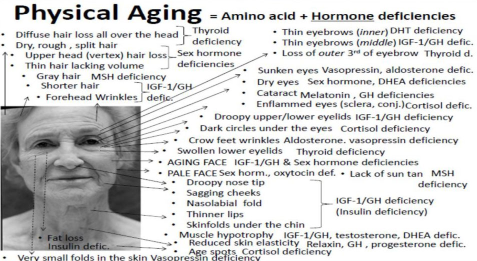 physical-aging